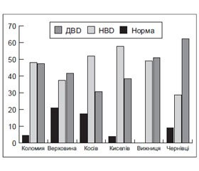 Vitamin D Deficiency and Insufficiency in Population of Bukovyna and Subcarpathia