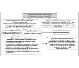 Уніфікований клінічний протокол первинної, вторинної (спеціалізованої) та третинної (високоспеціалізованої) медичної допомоги «Профілактика передачі ВІЛ від матері до дитини» 2016