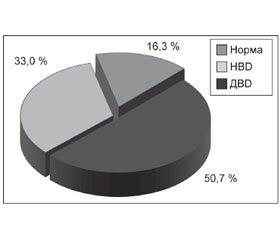 Vitamin D Deficiency and Insufficiency in Lviv Region Residents