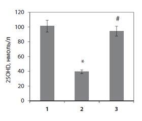 Молекулярно-клітинні механізми захисної дії вітаміну D3 при експериментальному преднізолон-індукованому остеопорозі