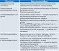 Поствірусні ускладнення: можливості профілактики із застосуванням полівалентних механічних лізатів