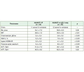 Вплив застосування метформіну та зниження маси тіла на концентрацію церамідів C16:0, C18:0, C24:1 в плазмі крові впацієнтів із неалкогольною жировою хворобою печінки в поєднанні зінсулінорезистентністю та цукровим діабетом 2 типу