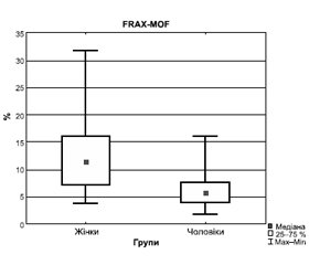 The 10-year risk of osteoporotic fractures in patients with hip fractures using the Ukrainian FRAX version