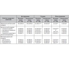 Оптимізація дієтичного харчування при функціональних розладах травлення в дітей