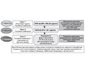 Сучасна стратегія антигіпертензивної терапії: курс на фіксовані комбінації
