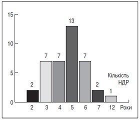 Стан науково-дослідної діяльності в галузі психіатрії у вищих навчальних закладах України за період 2010–2012 рр. та I півріччя 2013 р.