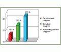 Особливості психоневрологічних розладів у хворих із часто рецидивуючою виразковою хворобою дванадцятипалої кишки