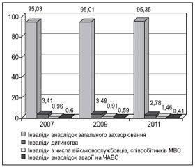 Рівень та структура первинної інвалідності внаслідок цукрового діабету серед осіб молодого віку