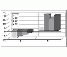 Характеристика биологической деградации керамического гидроксиапатита, имплантированного в костный дефект, поданным рентгеноструктурного анализа