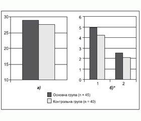 Вплив терапії b-адреноблокаторами на неврологічну симптоматику та когнітивні функції пацієнтів із фібриляцією передсердь