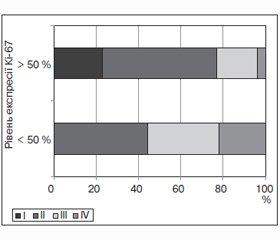Значення Кi-67 у лікуванні хворих на рак шийки матки IIВ стадії