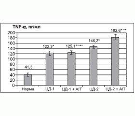 Особливості імунологічних та метаболічних змін у пацієнтів із поєднаною ендокринною патологією на тлі недостатнього забезпечення вітаміном D3