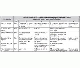 Ингаляционные формы амброксола в терапии секреторно-эвакуаторных нарушений респираторного тракта при острых бронхитах у детей