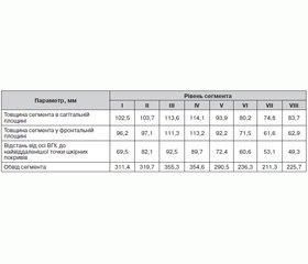 Порівняльний аналіз геометричних параметрів тривимірних моделей систем «гомілка — апарат зовнішньої фіксації» з різною просторовою орієнтацією опор
