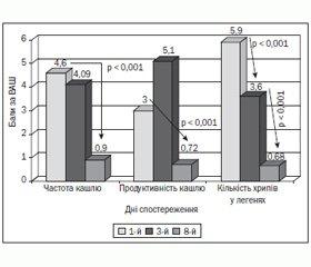 Цефподоксиму проксетил у лікуванні гострих бронхітів бактеріальної етіології в дітей