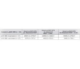 Визначення кількісного вмісту HBsAg у сироватці крові під час комплексного моніторингу хронічного гепатиту В у ВІЛ-інфікованих пацієнтів