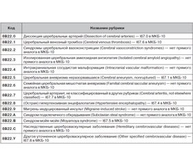 Transient ischemic attack and ischemic stroke in the International Classification of Diseases 11th revision