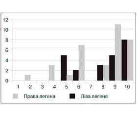 Etiological Features of Community-Acquired Pneumonia Associated with the Outbreak of Acute Respiratory Diseases and Peculiarities of Its Course in Mobilized Soldiers of the Armed Forces of Ukraine