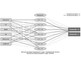 Prediction of hormonal and metabolic disorders in young women with overweight and obesity: the effectiveness of artificial neural networks