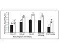 Противірусна активність енісаміуму (Амізон) щодо вірусів грипу в диференційованих нормальних клітинах епітелію бронхів людини