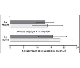 Эндотелийзависимая вазодилатация и гомоцистеин как маркеры эндотелиальной дисфункции у больных со стенотическими поражениями сонных артерий