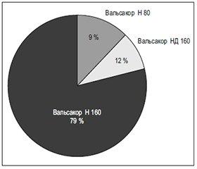 Ефективність та безпечність різнодозової фіксованої комбінації валсартану з гідрохлортіазидом: результати українського кооперативного дослідження ВАГНЕР (Вальсакор при Артеріальній Гіпертензії високого ступеня Ризику)