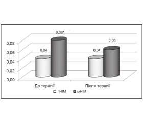 An Influence of Cerebrolysin on EEG-Parameters of Cerebrovascular Impairment in Patients with «Silent» Brain Infarcts