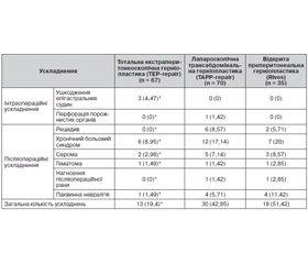 Оцінка безпосередніх і віддалених результатів преперитонеальних пластик у лікуванні пахвинних гриж