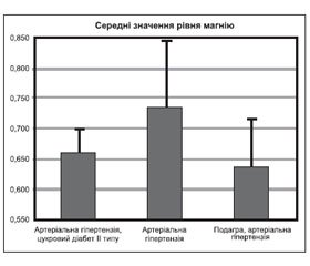 Hypomagnesemia in Chronic Kidney Disease: Problem or Individual Characteristics of Certain Patients?