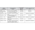 Досвід лікування Ноліпрелом пацієнтів з артеріальною гіпертензією та цукровим діабетом 2-го типу в Україні (огляд досліджень)