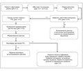 Уніфікований клінічний протокол первинної, вторинної (спеціалізованої) та третинної (високоспеціалізованої) медичної допомоги «Гострий риносинусит» 2016
