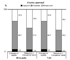 System of providing emergency medical care for stroke patients in Kyiv: evaluation of the clinical efficacy of thrombolytic therapy and quercetin bioflavonoid in the treatment of ischemic stroke in different periods after its development