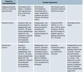 Надання медичної допомоги для лікування коронавірусної хвороби (COVID-19)