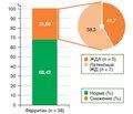 Исследование железодефицитных состояний у больных глютензависимыми заболеваниями, находящихся на аглиадиновой диете