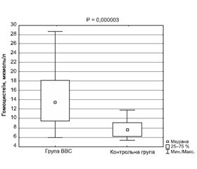 The features of serum homocysteine concentration in children with vasovagal syncope