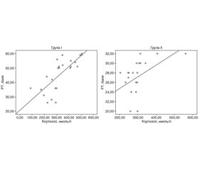 Relationship of hormonal profile and anxiety disorders in women— internally displaced persons with threatened miscarriage