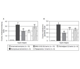 Nephroprotective Effect of the Herbal Composition BNO 2103 in Rats with Renal Failure