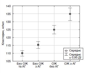 Hormonal and hemodynamic changes in middle-aged urban residents with obesity depending on blood pressure