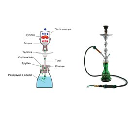 Adverse effects of waterpipe smoking on the cardiovascular system