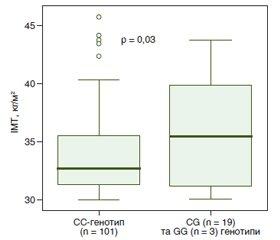 Клініко-генетичні особливості пацієнтів з ожирінням і неалкогольною жировою хворобою печінки