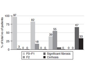 Prevalence of non-alcoholic fatty liver disease inpatients with prediabetes