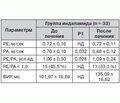 Оценка антигипертензивной и кардиопротективной эффективности индапамида у больных с мягкой и умеренной артериальной гипертензией в режиме монотерапии
