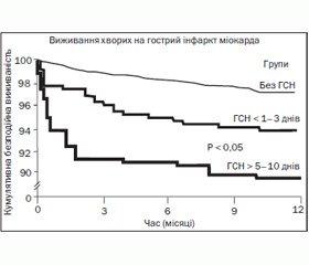 Гостра серцева недостатність у хворих на гострий інфаркт міокарда з елевацією сегмента ST на ЕКГ