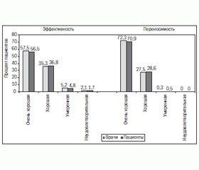 Применение экстрактов золотарника обыкновенного (Solidago virgaurea L.) для лечения заболеваний мочевыводящих путей