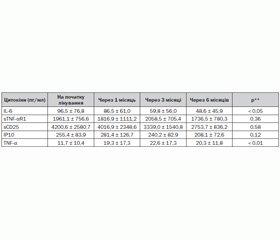 Дослідження цитокінового профілю у хворих на ювенільний ревматоїдний артрит при проведенні біологічної терапії