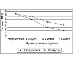 Эффективность использования различных форм кеторолака в лечении болевого синдрома в практике ортопеда-травматолога
