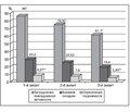 Эффективность препарата Пиаскледин в комплексной терапии у пациентов с остеоартрозом в условиях коморбидности