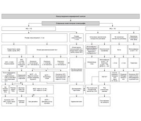 Diagnostic and treatment algorithm of comprehensive surgical management of patients with adrenal tumors