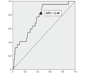 Prognostic Importance of Neutrophil-Lymphocyte Ratio for Delayed Healing  of Combat Injuries