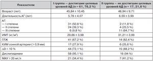 Эффективность двойной комбинированной терапии у больных артериальной гипертензией с высоким кардиоваскулярным риском
